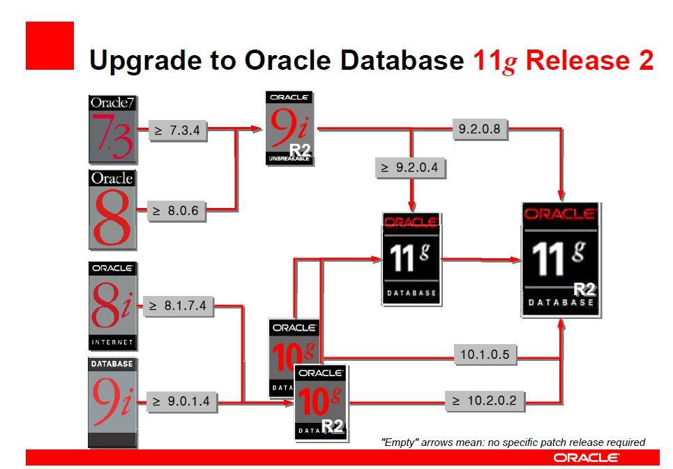 Oracle Basics | Oracle Orbit